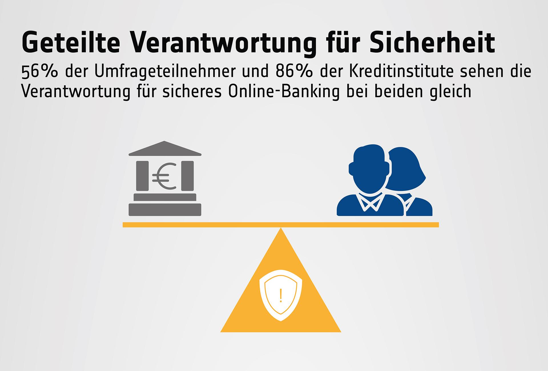 Geteilte Verantwortung für Sicherheit beim Online-Banking