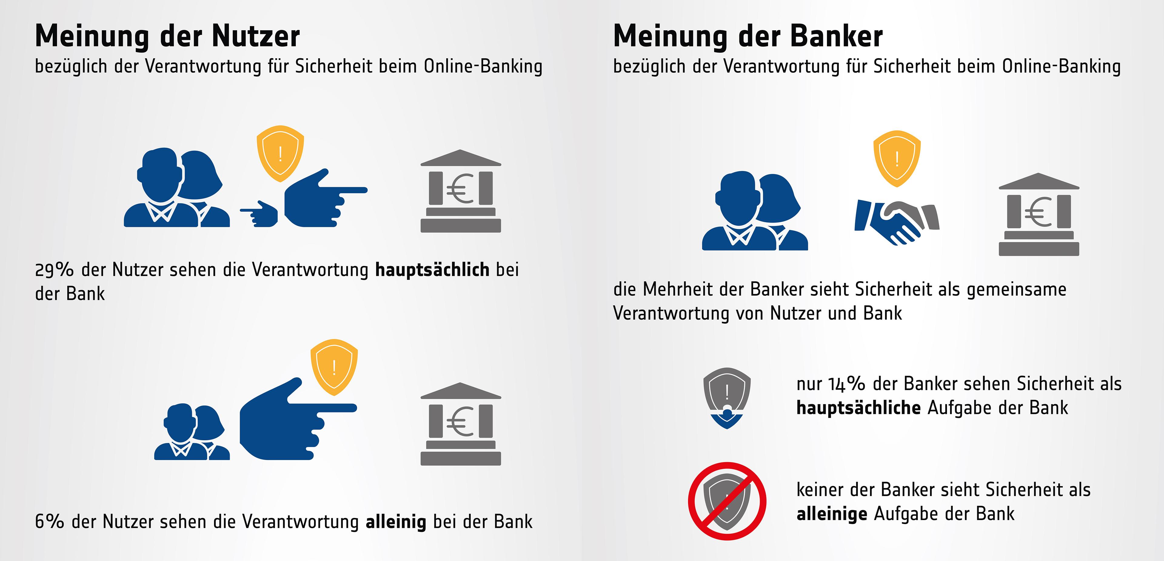 Meinungen von Banken und Nutzern über Verantwortung zur Sicherheit beim Online-Banking