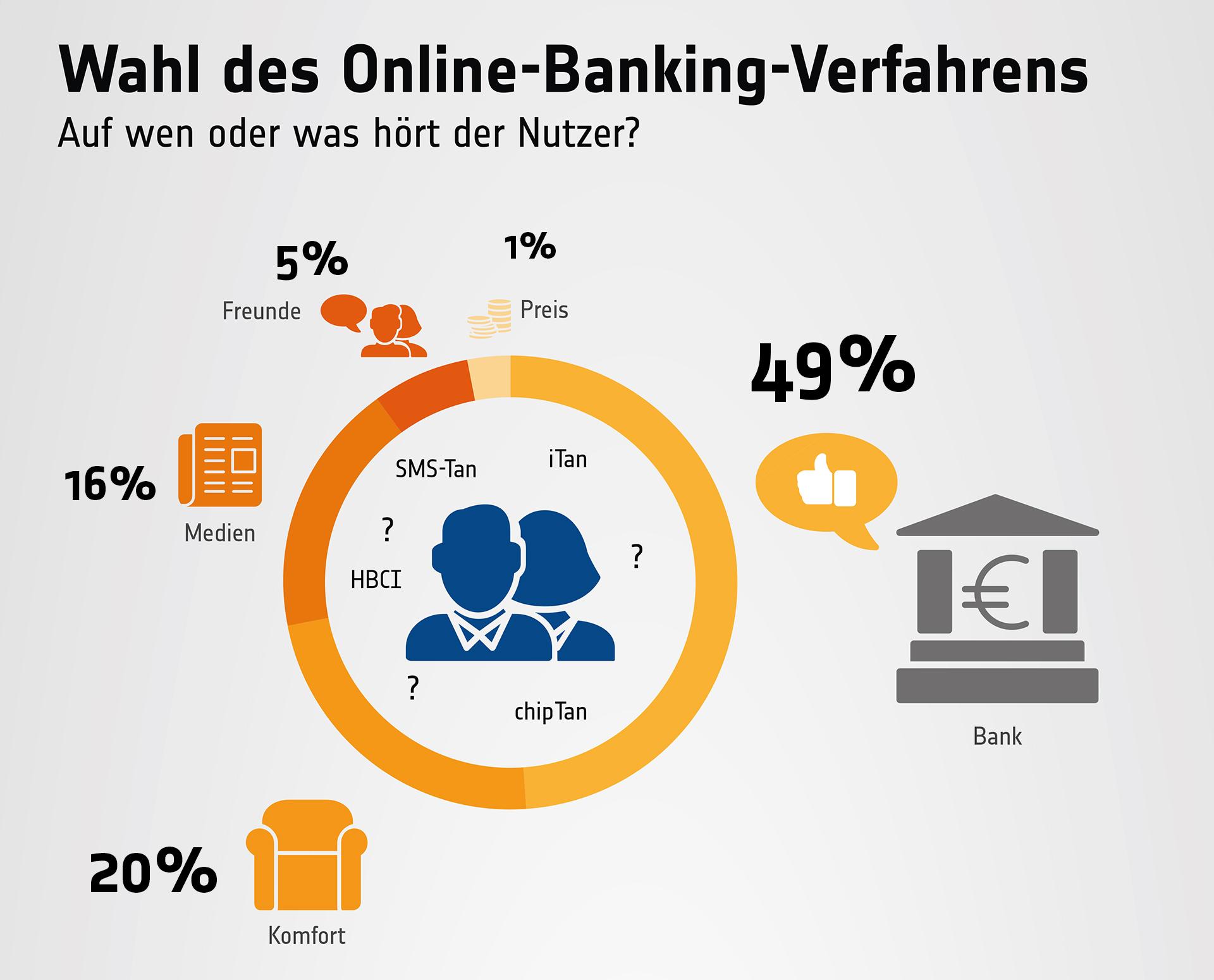 Nutzer vertrauen beim Online-Banking Ihrer Bank
