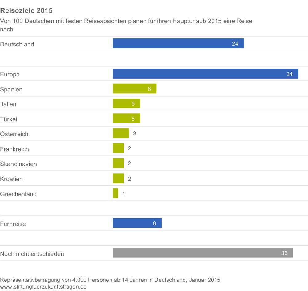 Reiseziele der Deutschen 2014: Spanien ganz vorne, gefolgt von Italien und der Türkei