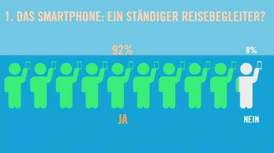 Smartphone Nutzung auf Reisen